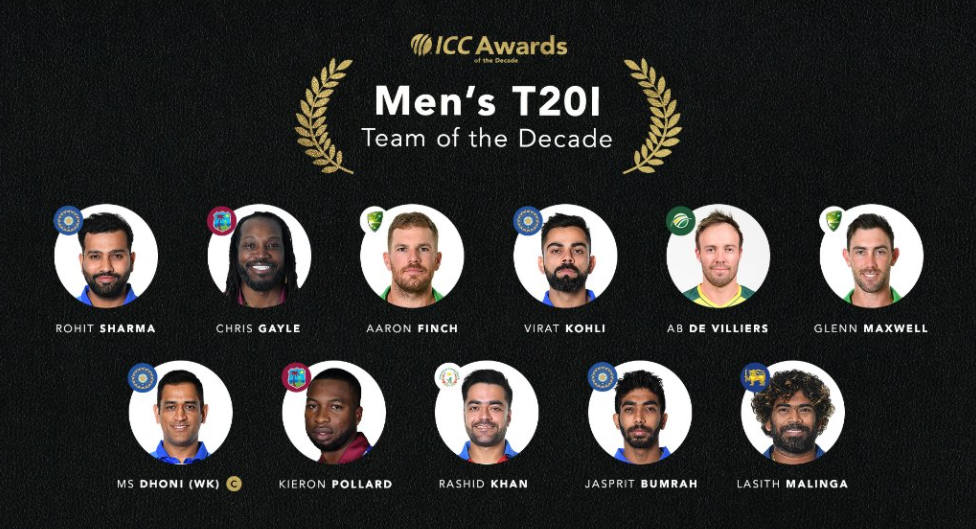 ICC Men's T20 Team of the Decade: Skipper MS Dhoni -Four Indian players in ICC Men's T20 Team of the Decade.