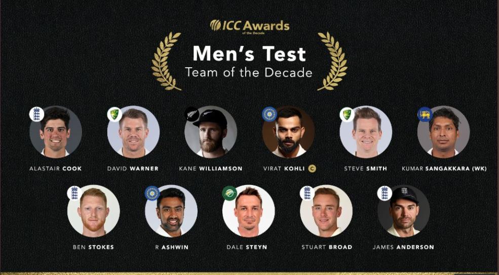 ICC Test Team of the Decade: Skipper Virat Kohli -4 English players in Team of Decade.