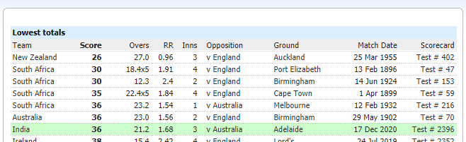Lowest Test Totals - Test Cricket history