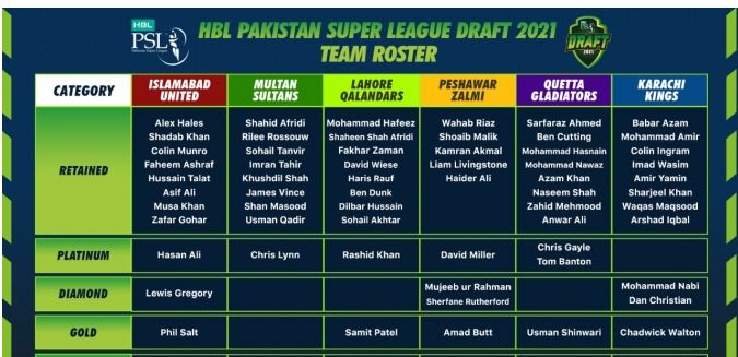 HBL PSL 6 Draft announced today
