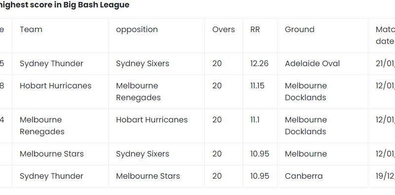 Top 5 highest totals in BBL