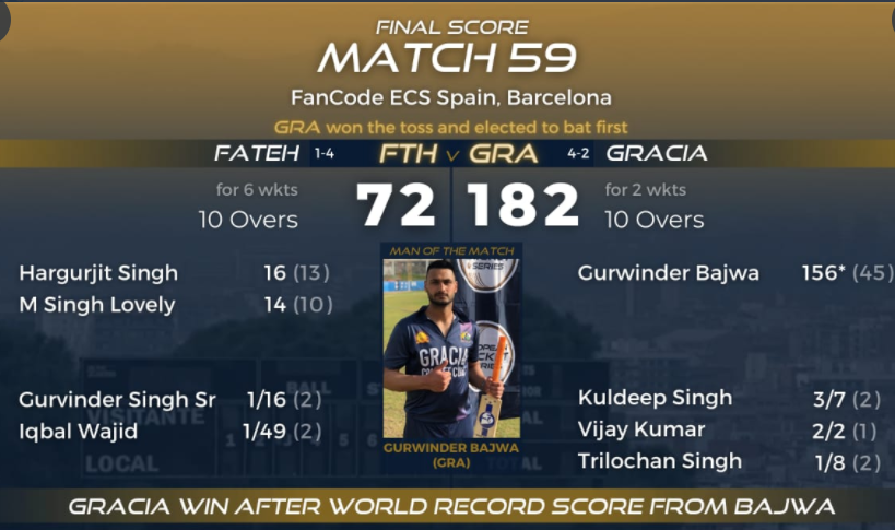 Fancode ECS Spain Barcelona : Gurwinder Bajwa 156* off 45 balls set World Record individual T10 Score. Watch highlights