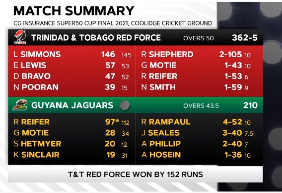 TNT vs GUY highlights Final match Super50 Cup 2021-TNT won by 152 runs, Lendle, Rampaul devastated Jaguars.