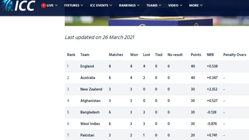 ICC World super league ranking - Top 5