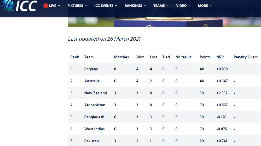 Top 5 in ICC Men's Cricket World Cup Super League – Standings